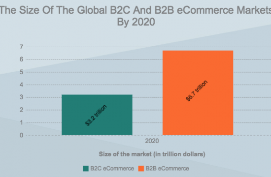 B2B eCommerce And Personalization Technologies