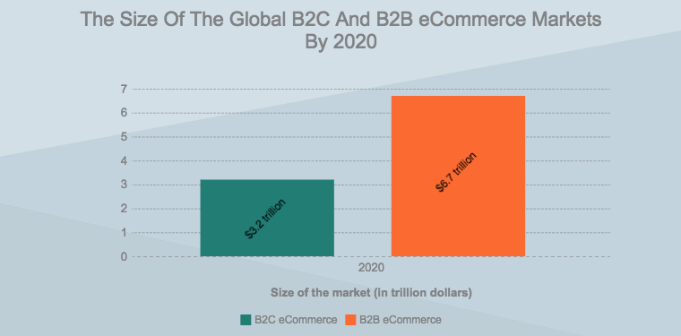 B2B eCommerce And Personalization Technologies