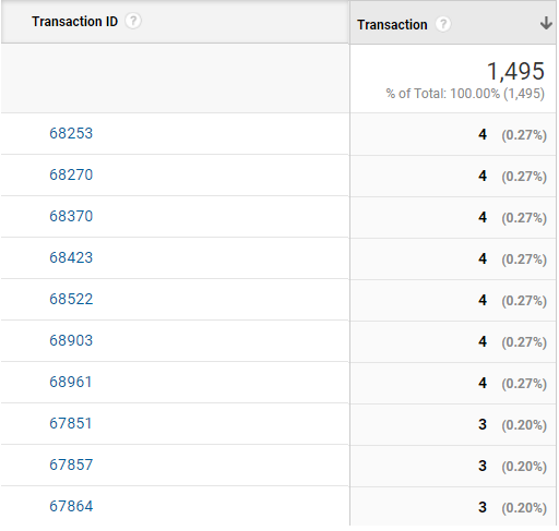 Duplicate Transactions Occur