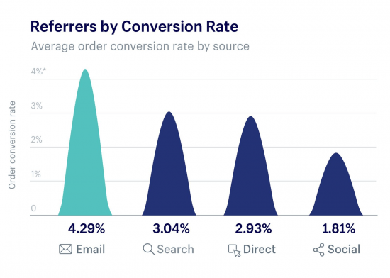 Conversion rates by source