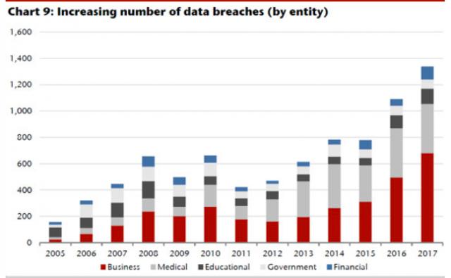 Ensure Data Security