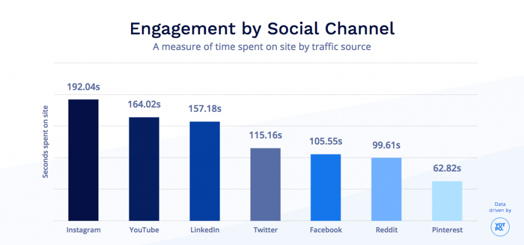 Increase Traffic With an Instagram Campaign
