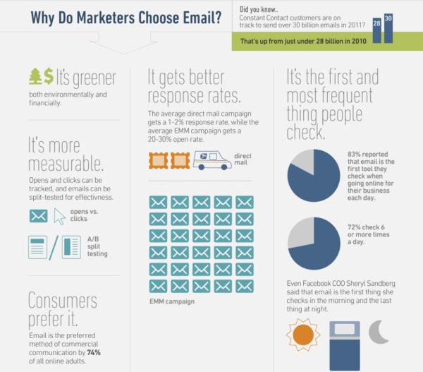 Inefficient Email Marketing