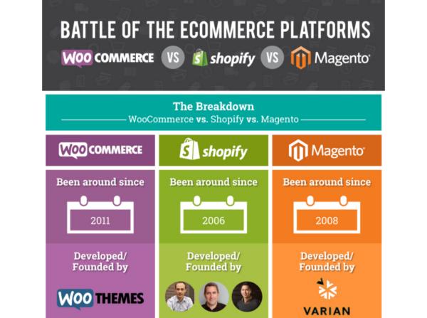 Limited eCommerce Platform