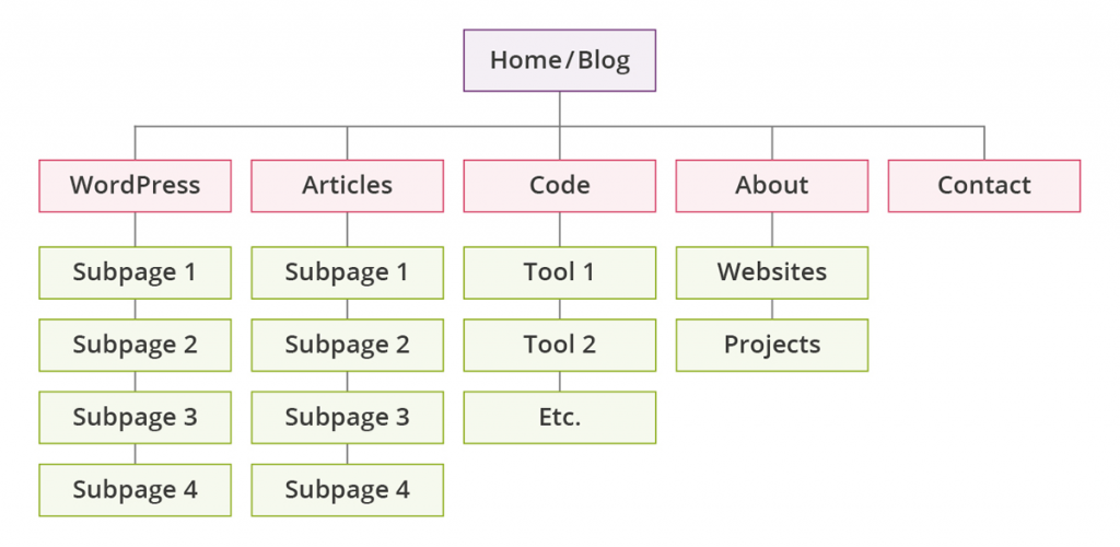 Site Structure