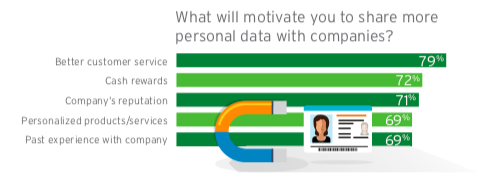 Understand How Your Customers Want Data Implemented