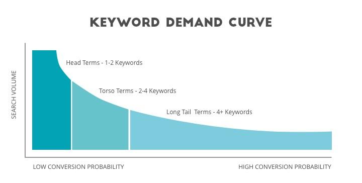 keyword-demand-curve