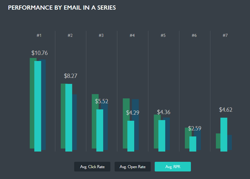 performance-by-email-in-a-series